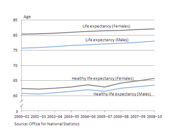 Chart showing healthy life expectancy and disability-free life expectancy for males and females at birth from 2000-02 and 2008-10