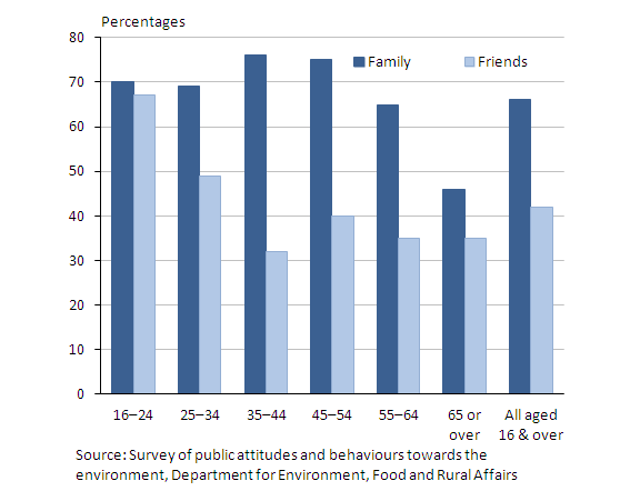 Chart showing the percentage of people who spend most days or everyday with family and friends by age in 2011