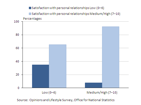 Chart showing satisfaction with personal relationships compared with life satisfaction in 2011–12