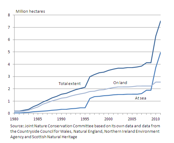 Chart showing the extent of United Kingdom nationally and internationally important protected areas in 1980 to 2011