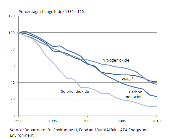 Chart showing emissions of selected air pollutants from 1990 to 2011