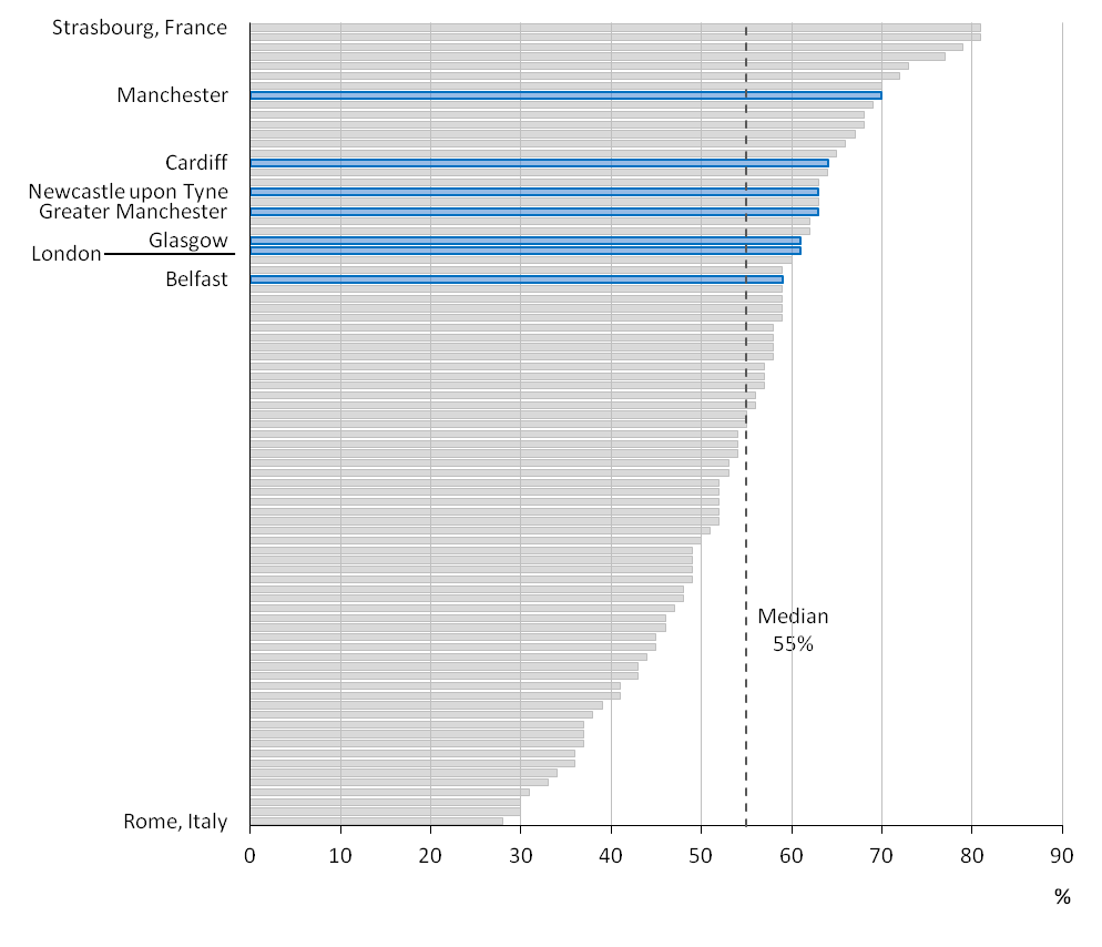Figure 25: Percentage of respondents who agreed with the statement '[CITY NAME] is committed to fight against climate change (e.g.: energy efficiency, green transport)'
