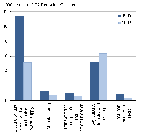 Greenhouse gas emissions per unit of output