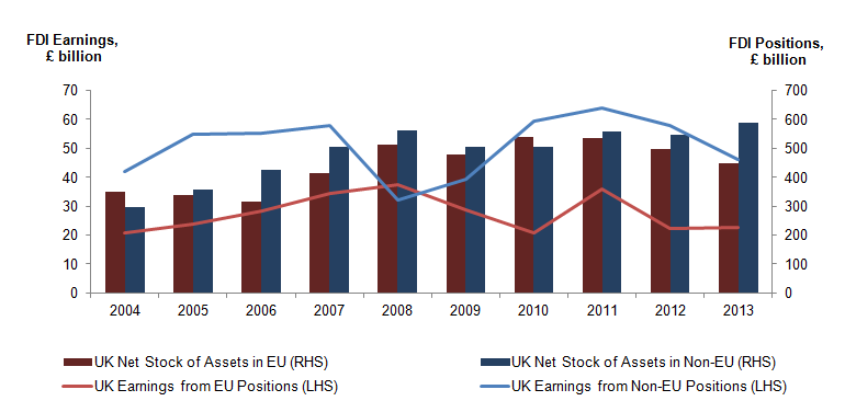 Figure 3: UK net stock of assets held overseas and earnings received