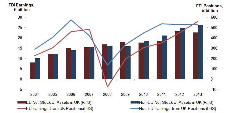 Figure 4: Overseas net stock of assets held in the UK and earnings received