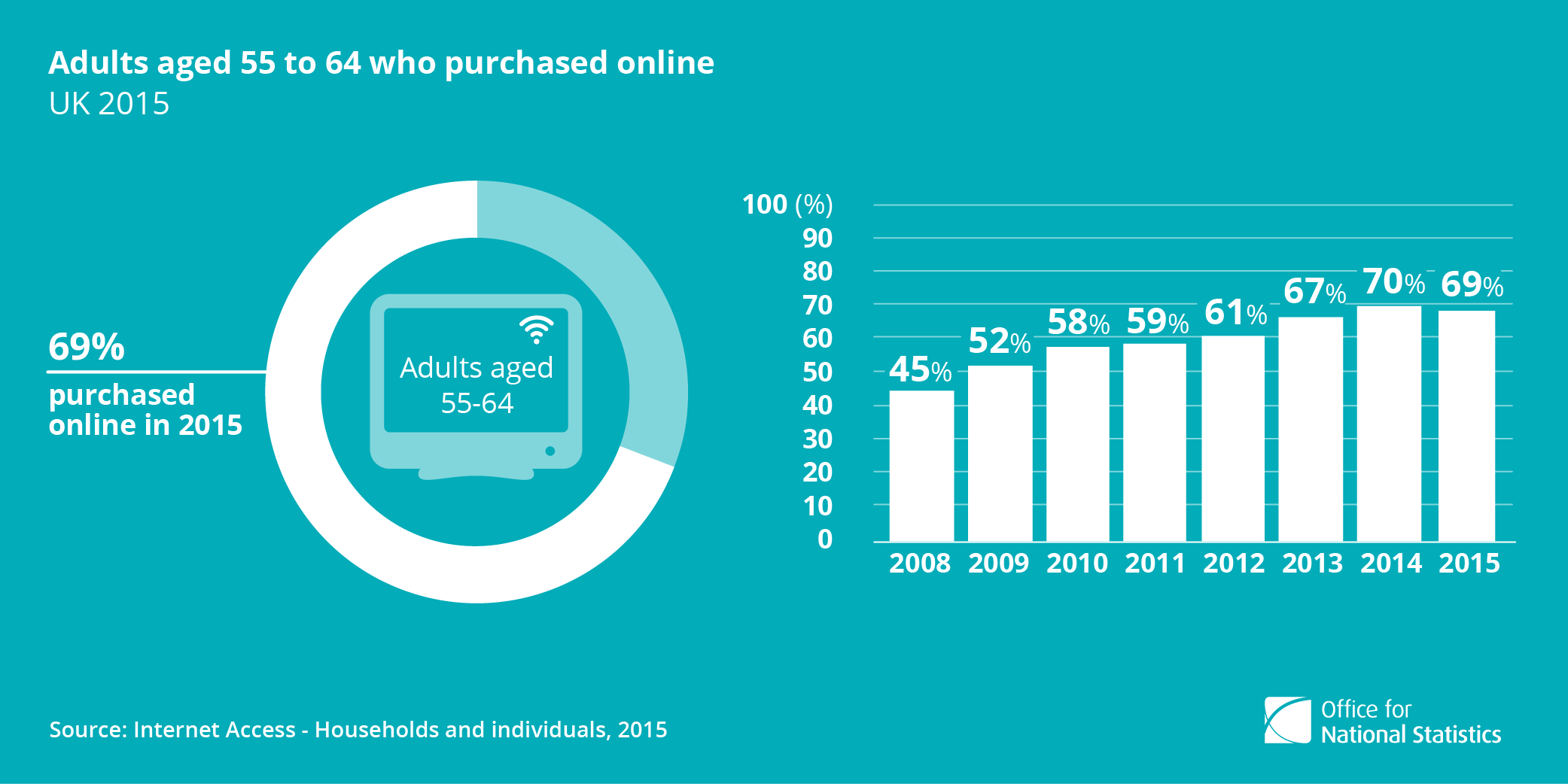 Online clothing sales statistics
