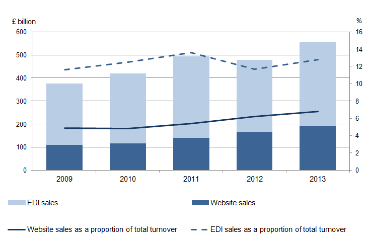 Figure 1: UK website and EDI sales: Total values and as a proportion of business turnover, 2009 to 2013
