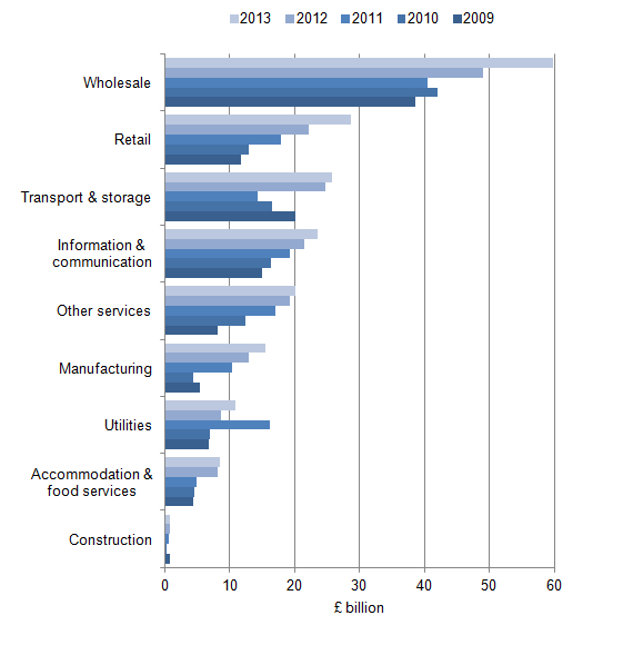 Figure 3: Value of UK website sales, by industry sector, 2009 to 2013