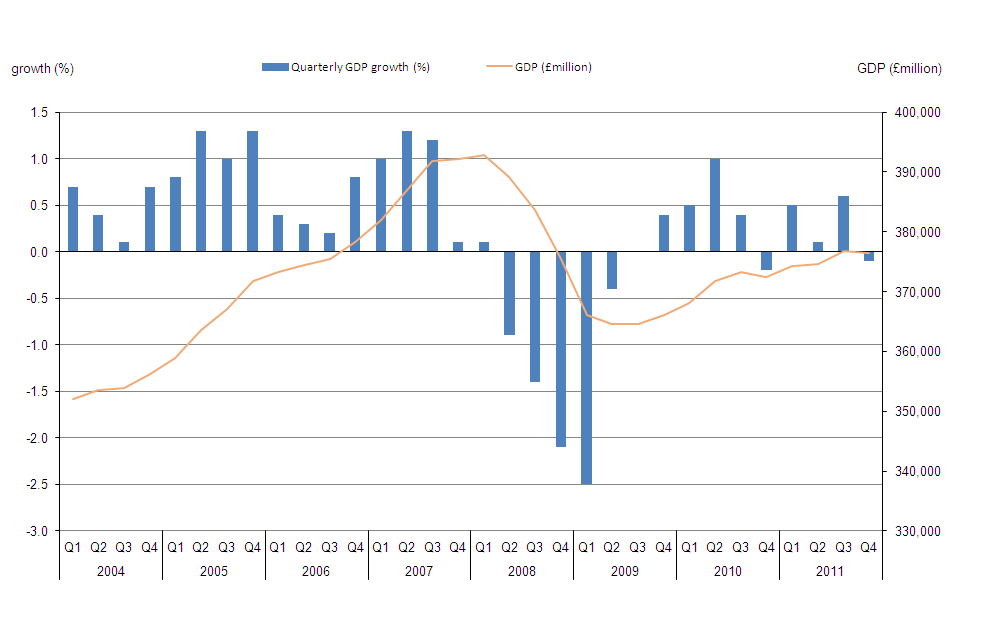 Figure 2: Quarterly GDP change and GDP, United Kingdom, 2004–11