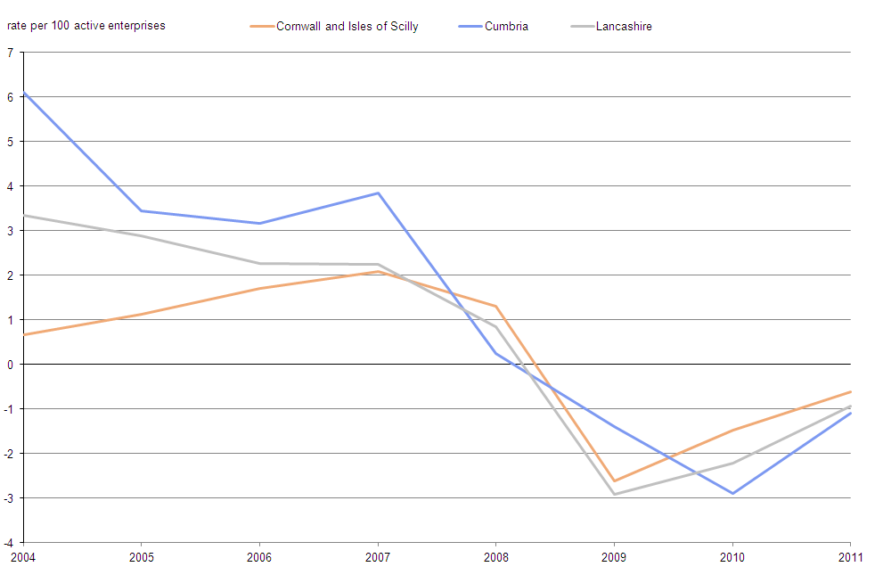 Figure 3: Enterprise net rate change, Cornwall and Isles of Scilly LEP, Cumbria LEP and Lancashire LEP, 2004–11
