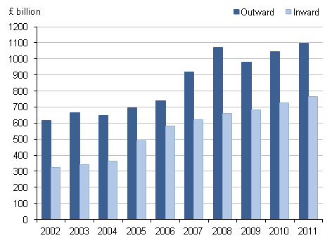 Figure 1.2: UK net FDI international investment positions, 2002 to 2011