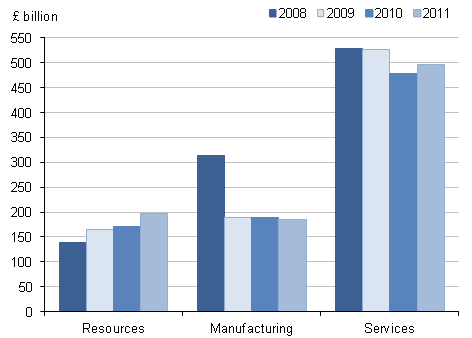Figure 3.3: Net FDI international investment positions abroad by industry type, 2008 to 2011