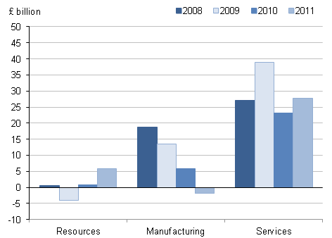 Figure 5.3: Net FDI flows into the UK by industry type, 2008 to 2011