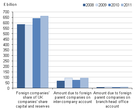 Figure 6.1: Net FDI international investment positions in the UK by component, 2008 to 2011