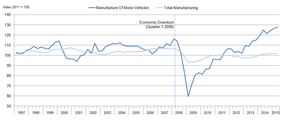 Figure 1: Motor vehicle and total manufacturing output since 1997 to 2015 (seasonally adjusted 2011 = 100), UK
