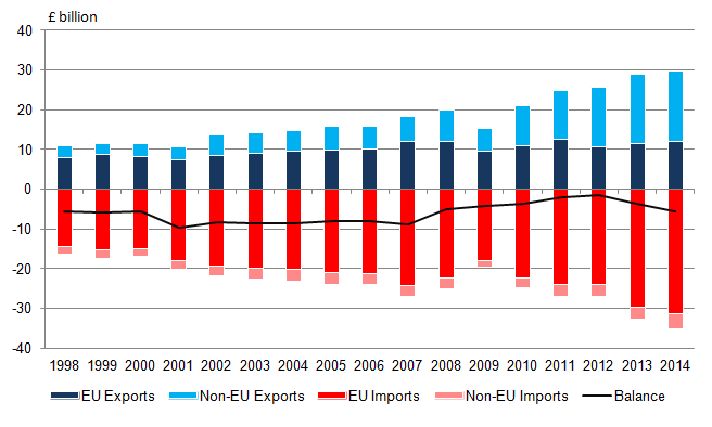 Figure 2: Imports, exports and balance of the motor vehicle product group, 1998 to 2014, UK