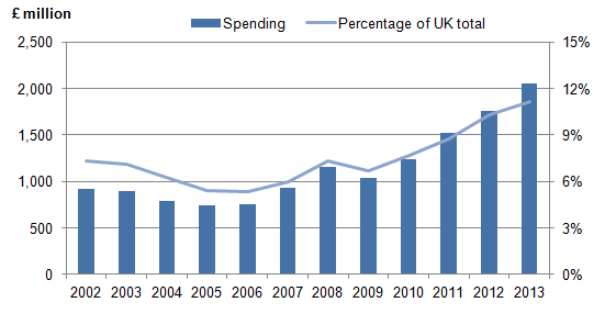 Figure 3: Research and Development expenditure on motor vehicles and parts in the UK, 2002 to 2013