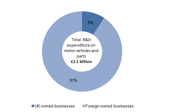 Figure 4: UK and foreign-owned businesses' expenditure on motor vehicles and parts Research and Development, 2013