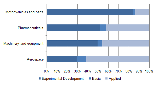 Figure 5: UK R&D expenditure by type of research for a range of product groups, 2013