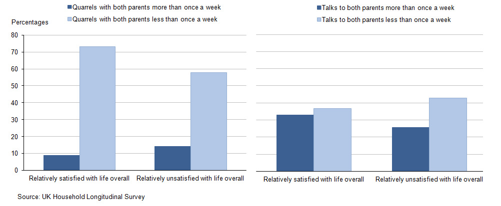 Figure 2: Young people's quarrelling with and talking to parents by satisfaction with life overall, 2011-12