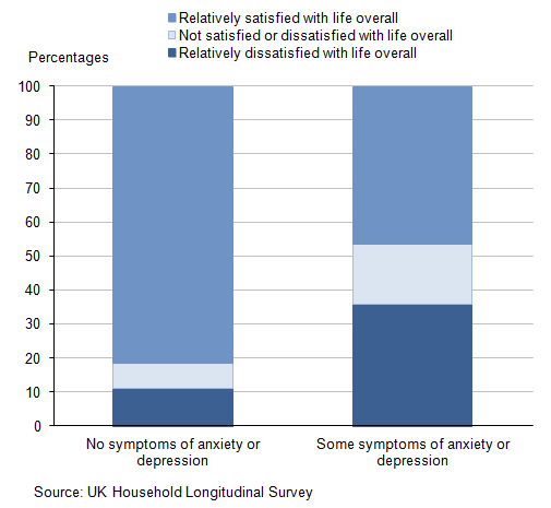 Figure 3: Young people's satisfaction with life overall by symptoms of depression or anxiety, 2011-12