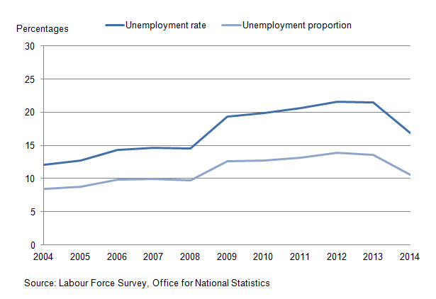 Figure 4: Unemployment rate and unemployment proportion for 16 to 24 year olds, 2004-14