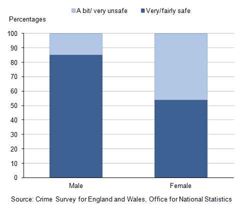 Figure 8: Young people feeling safe walking alone in their local area after dark, by sex, 2013-14
