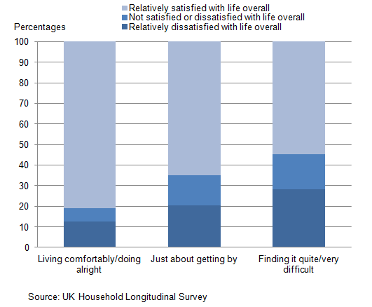 Figure 9: Young people's satisfaction with life overall, by financial situation, 2011-12