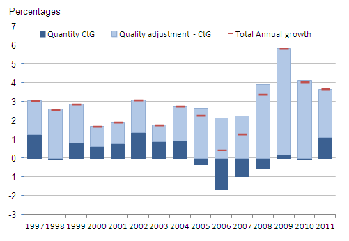 Figure 3: Impact of quality-adjustment factor on Education output growth 1997-2011