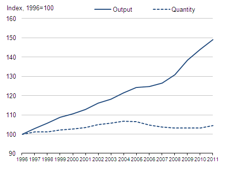 Figure 7: Estimates of the volume of education output and quantity 1996-2011