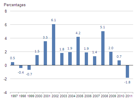 Figure 8: Annual growth rates in volume of education inputs, 1997-2011