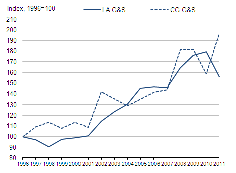 Figure 10: Local and Central Government Goods and Services Indices, 1996-2011