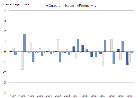 Figure 12: Revisions to annual growth rates of output, inputs and productivity, 1997-2010