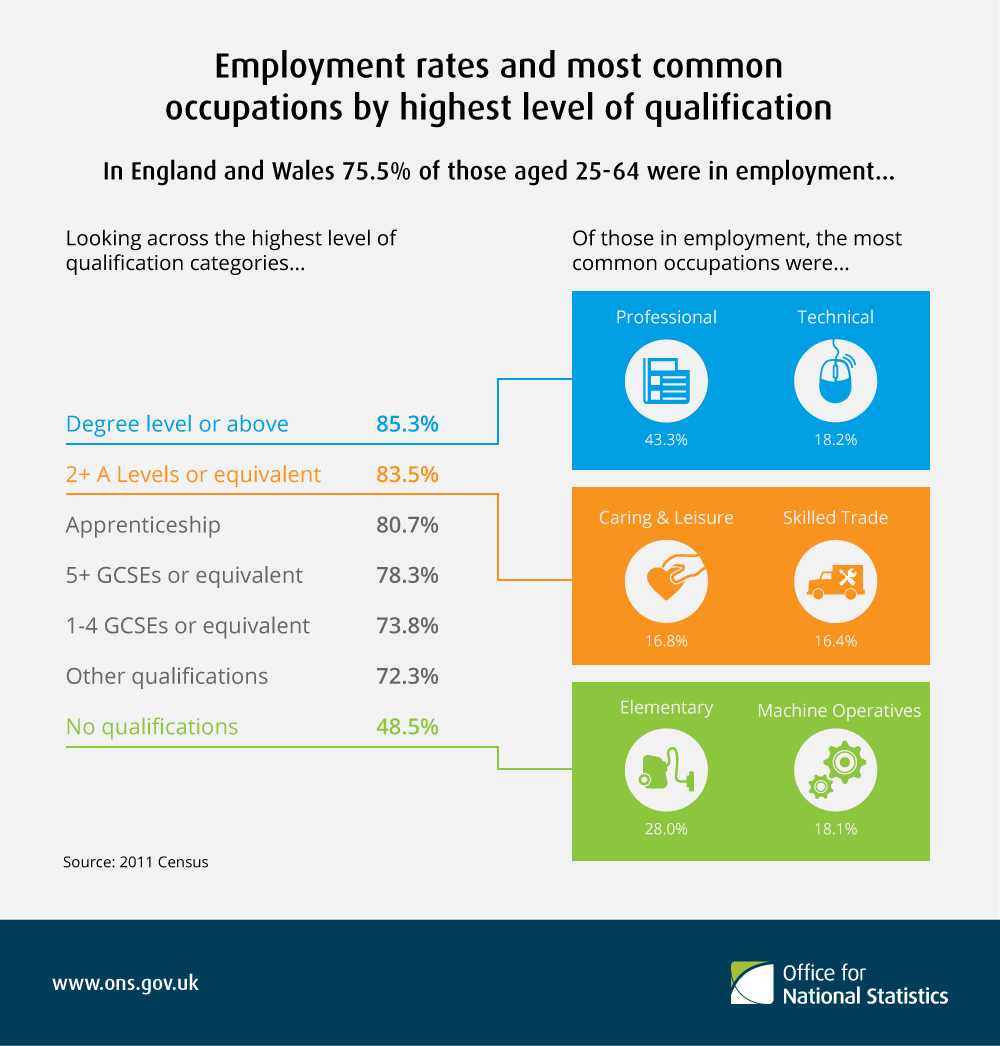 Employment rates and most common occupations by highest level of qualification