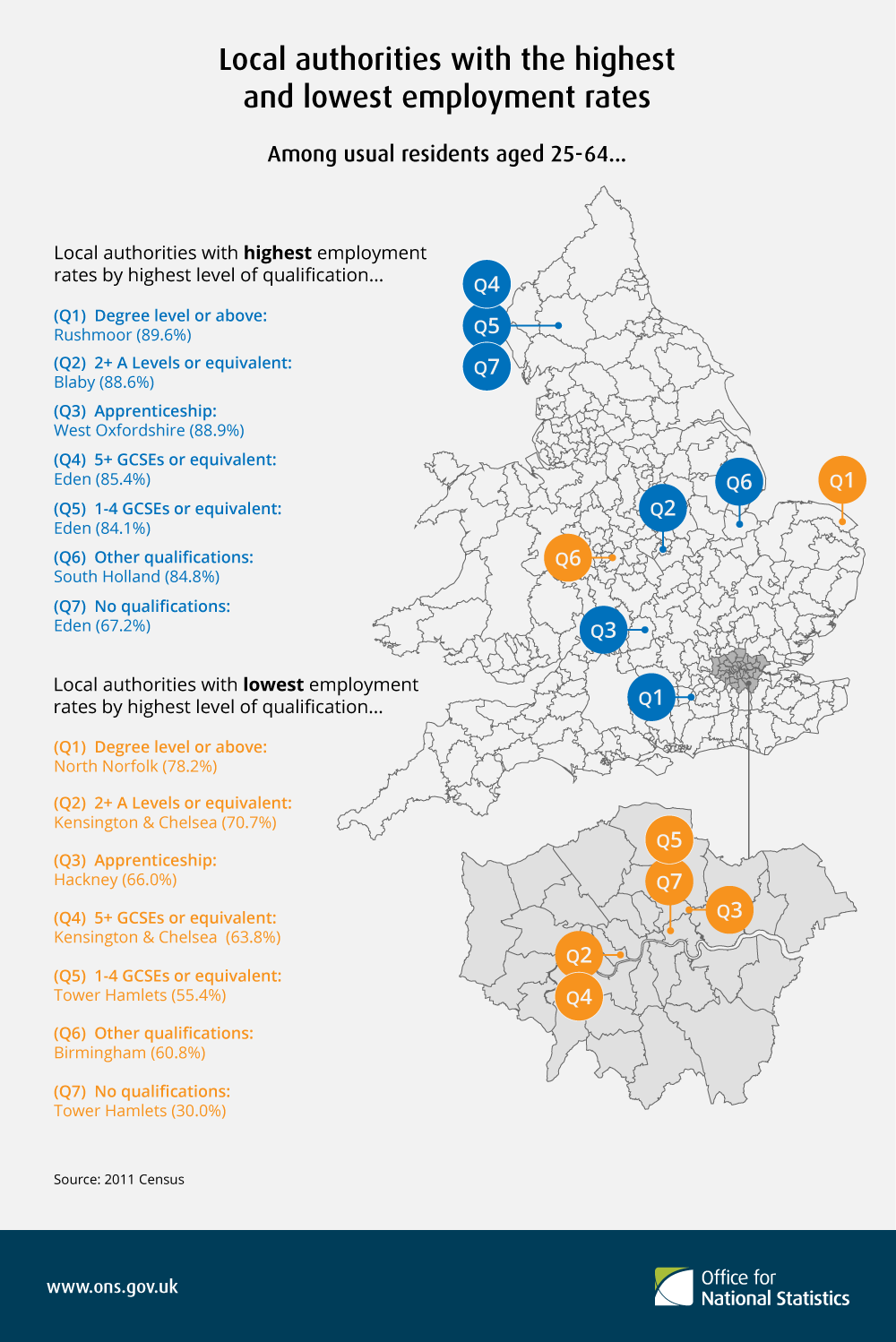 Local authorities with the highest and lowest employment rates