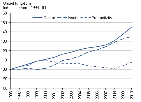 This chart shows education output, input and productivity