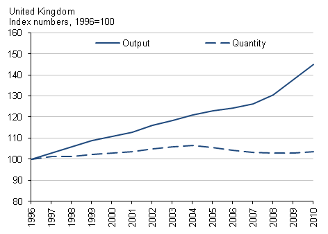 This chart shows estimates of education output and quantity