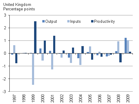 This chart shows revisions to previous productivity article