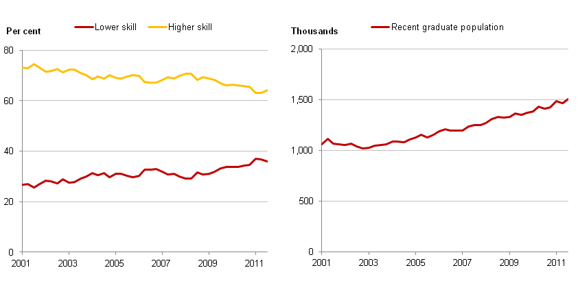 This is a chart showing recent graduates by skill level of occupation (per cent)