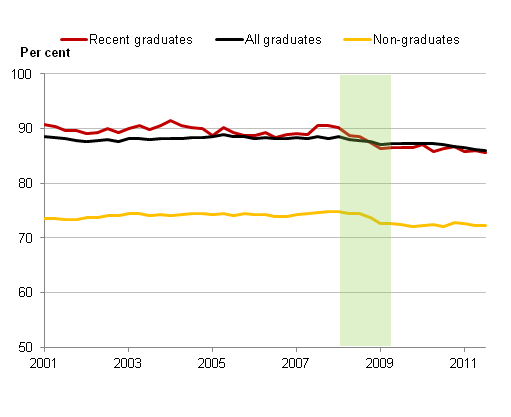 This is a chart showing employment rates by graduation type