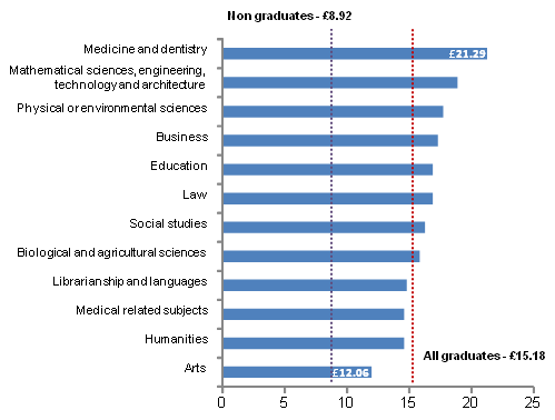 This is a chart showing the median wage for all graduates aged 21 to 64, 2011 (four quarter average) by degree subject