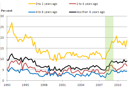 This is a chart showing the unemployment rates for recent graduates