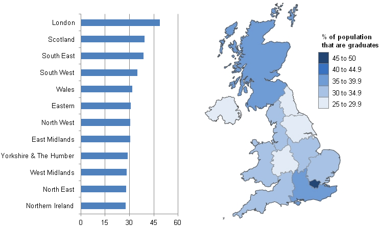 This is a chart showing the % of 21 to 64 population no longer in education that are graduates across the UK