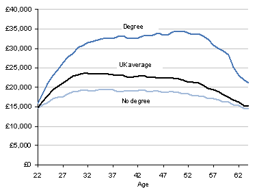 This is a graph showing Median annual earnings in the UK by age and qualification, between 2000 to 2010