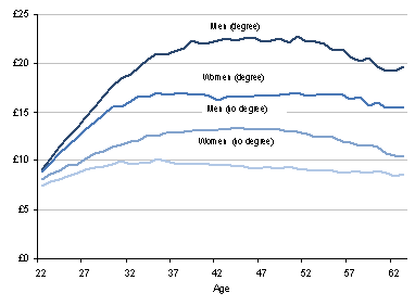 This is a graph showing median hourly earnings in the UK by Age, qualification and sex for 2000 to 2010