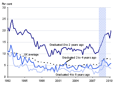 This is a graph showing graduate unemployment rates in the UK by the number of years since graduation