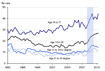 This is a graph showing unemployment rates in the UK by age and qualification