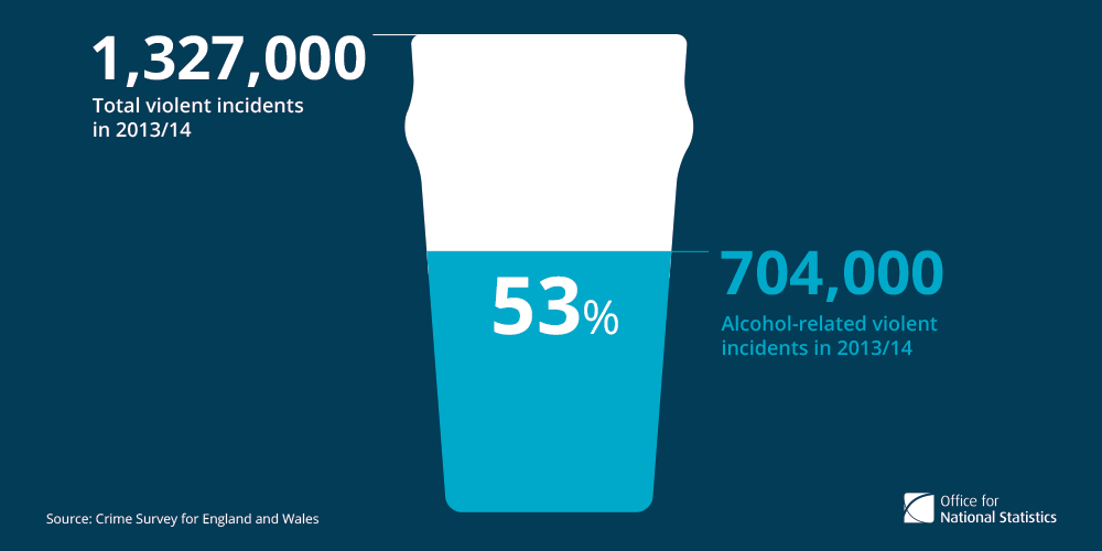 1. 53% of violent incidents involving adults were alcohol-related.