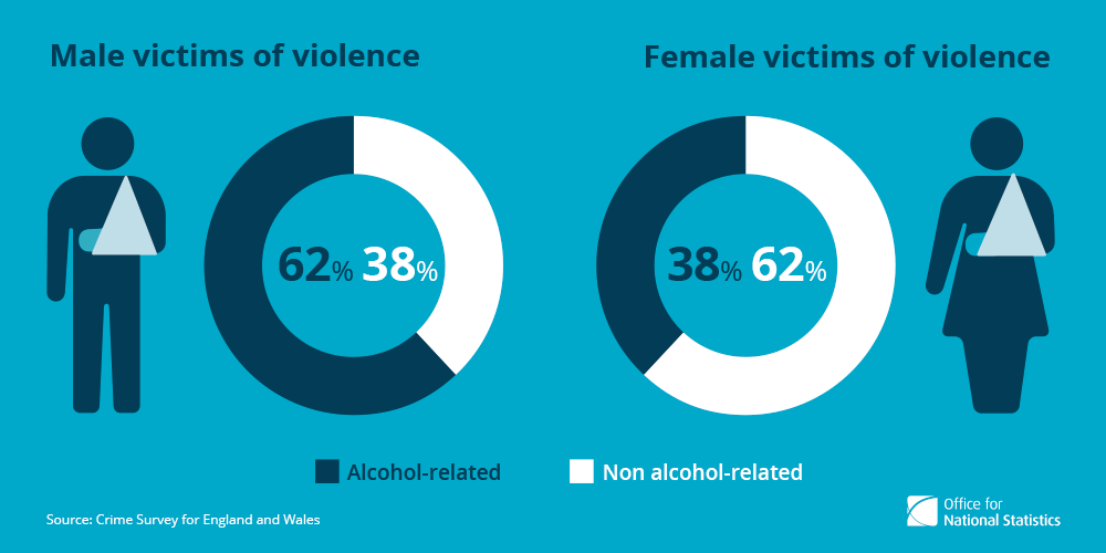 2. Violence was more often alcohol-related in incidents involving male victims.