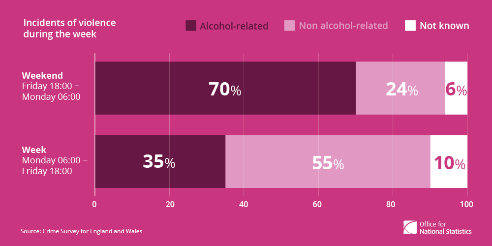 4. Violent incidents were more likely to involve alcohol at the weekend.